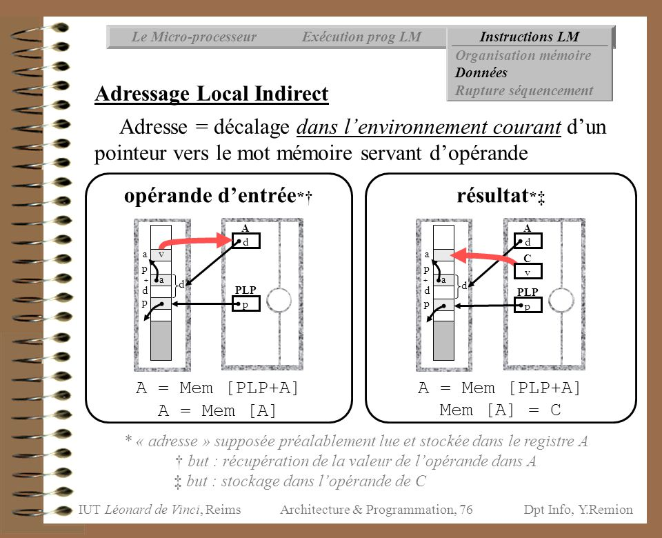 Adressage Local Indirect