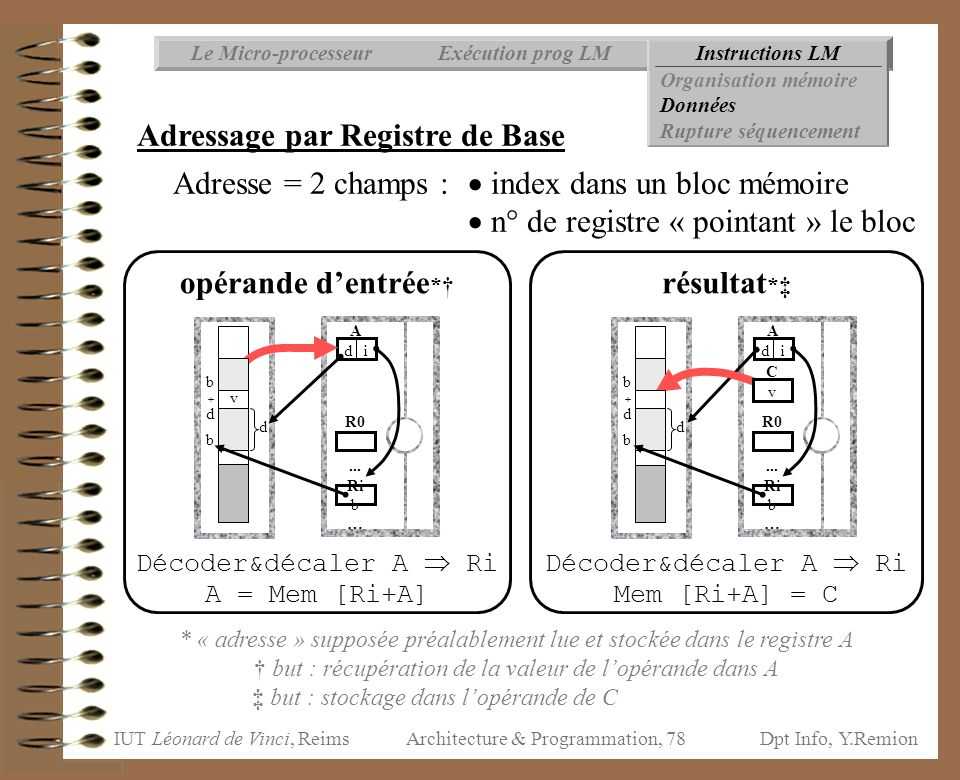 Adressage par Registre de Base