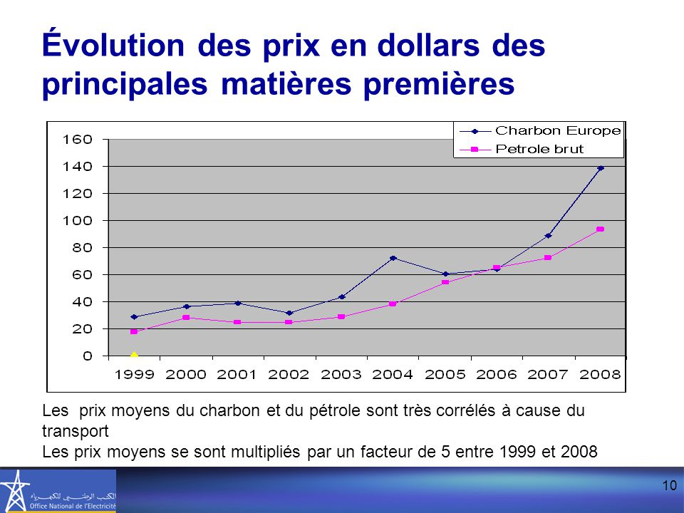 Évolution des prix en dollars des principales matières premières