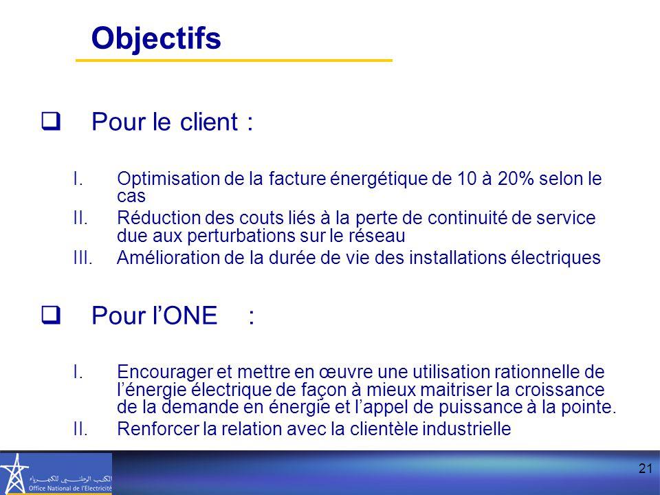Objectifs Pour le client : Pour l'ONE :