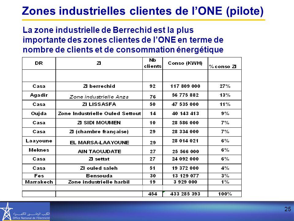 Zones industrielles clientes de l'ONE (pilote)