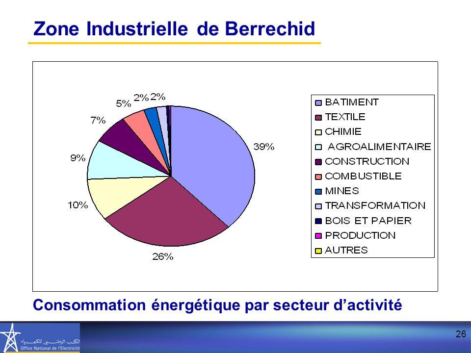 Zone Industrielle de Berrechid