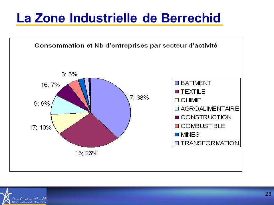 La Zone Industrielle de Berrechid