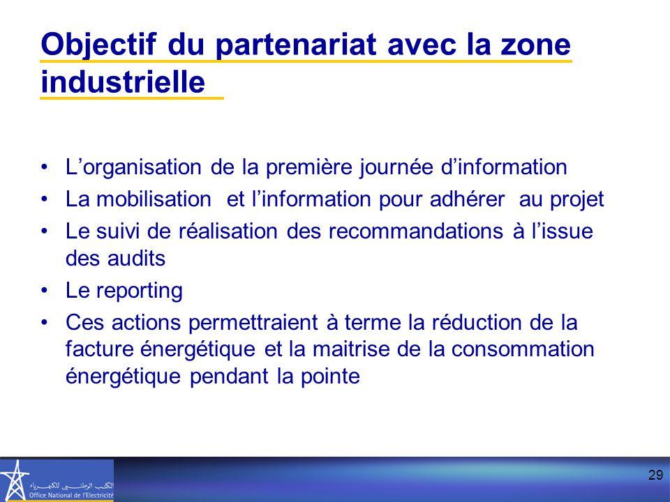 Objectif du partenariat avec la zone industrielle
