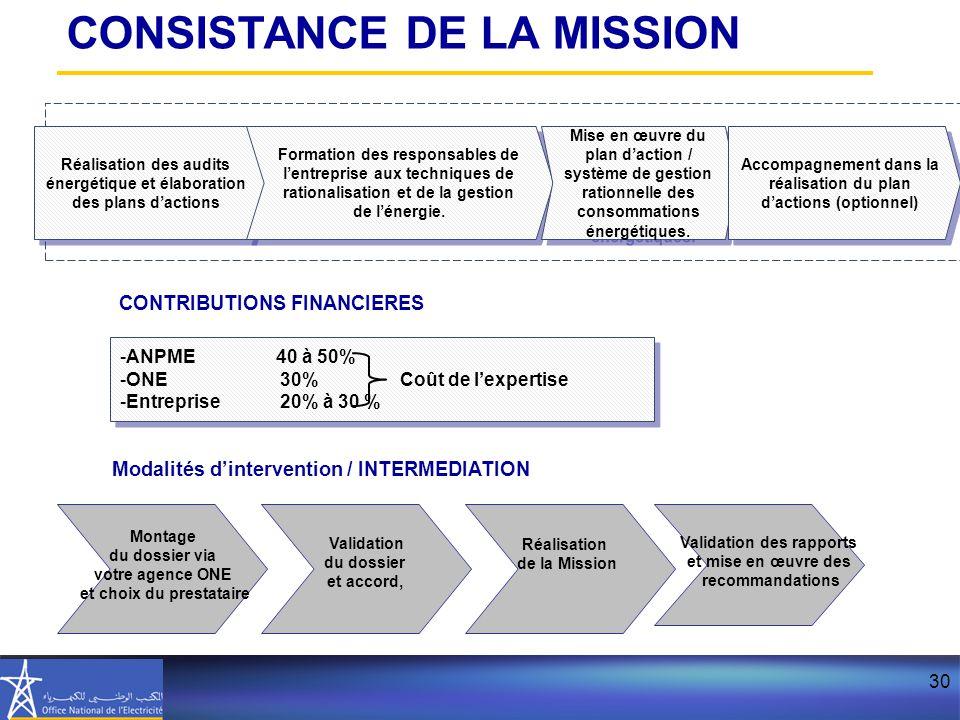 CONSISTANCE DE LA MISSION