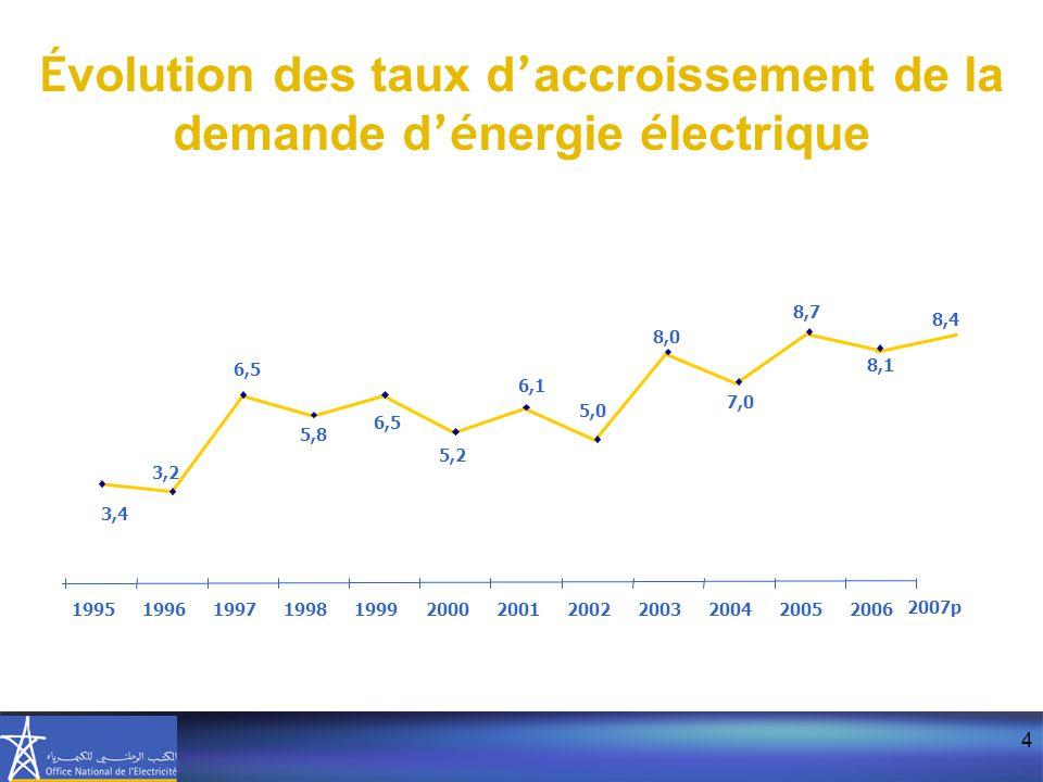 Évolution des taux d'accroissement de la demande d'énergie électrique