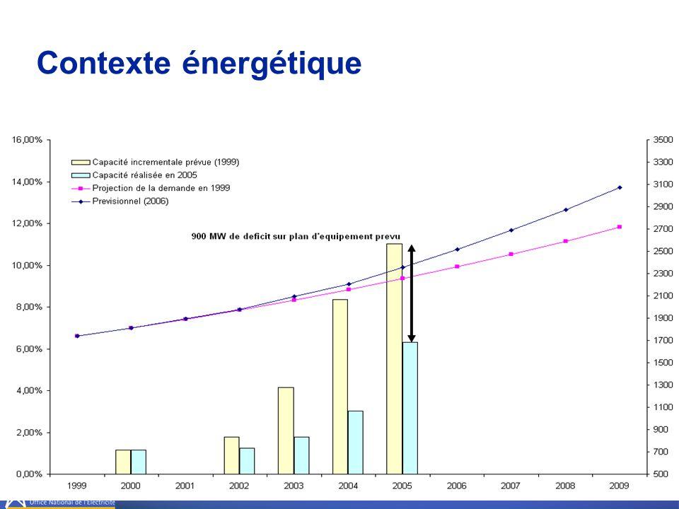 Contexte énergétique GLISSEMENT DE WAHDA (2x800MW).