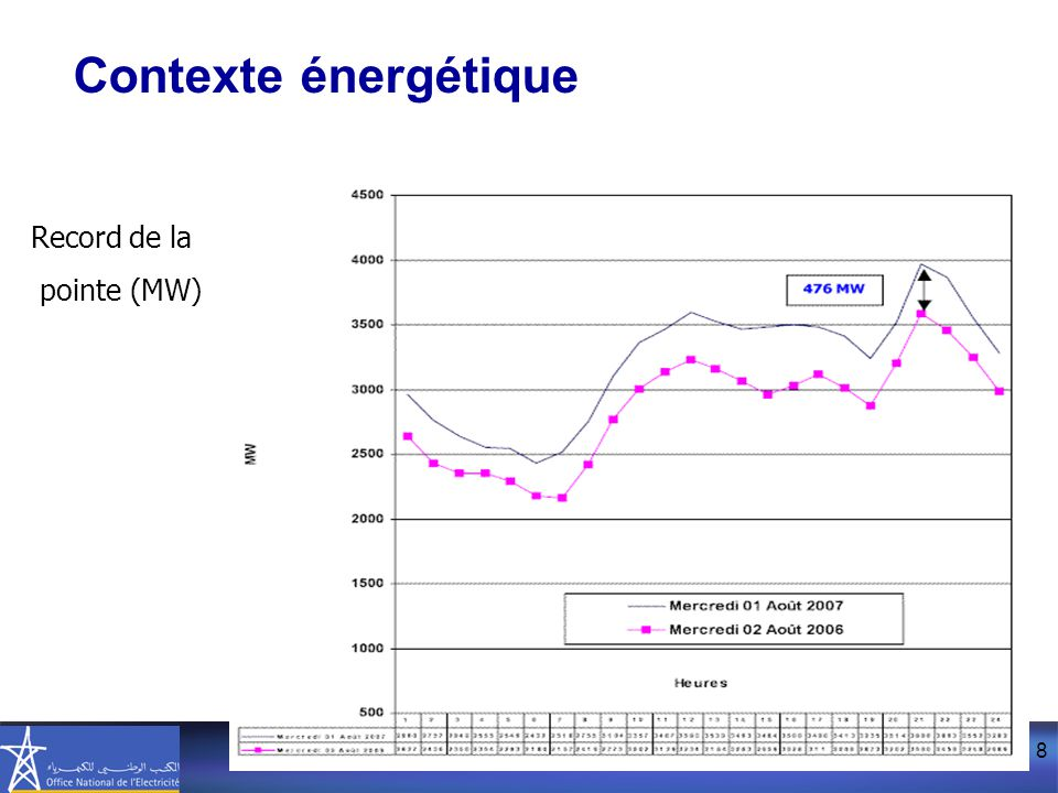 Contexte énergétique Contexte énergétique Record de la pointe (MW)