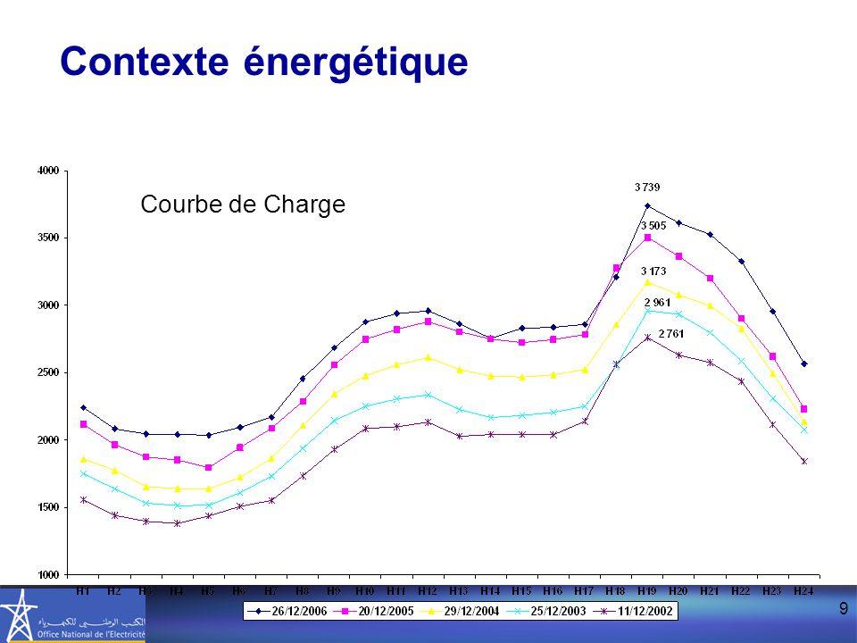 Contexte énergétique Courbe de Charge
