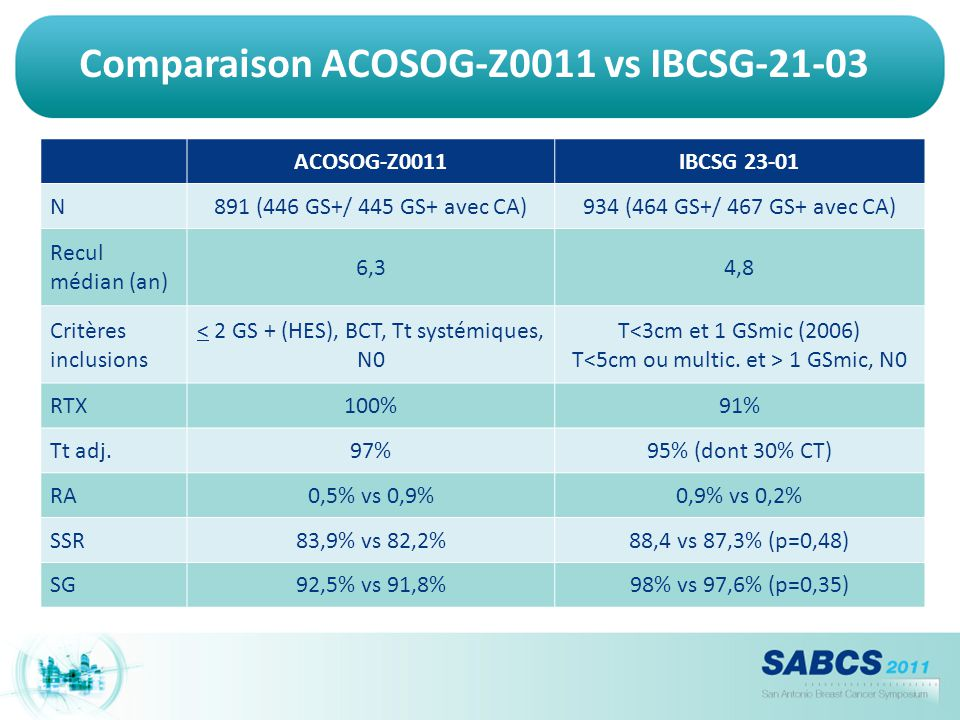 Comparaison ACOSOG-Z0011 vs IBCSG-21-03