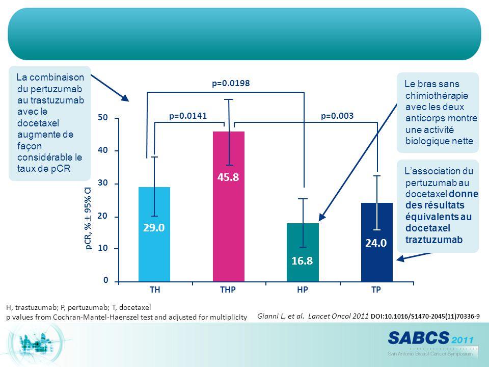 La combinaison du pertuzumab au trastuzumab avec le docetaxel augmente de façon considérable le taux de pCR