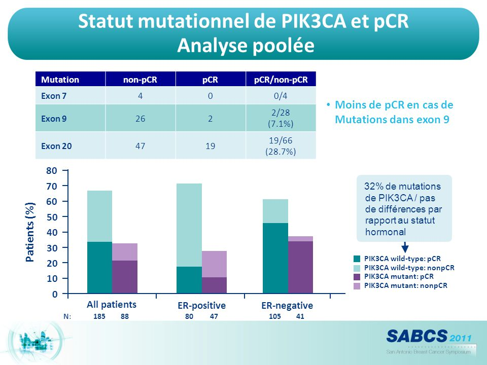 Statut mutationnel de PIK3CA et pCR Analyse poolée