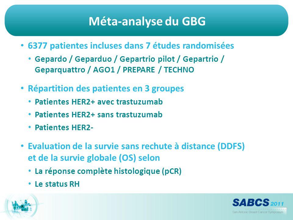 Méta-analyse du GBG 6377 patientes incluses dans 7 études randomisées
