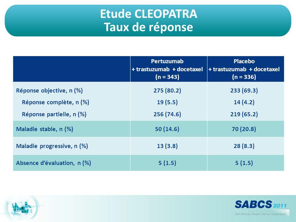 Etude CLEOPATRA Taux de réponse
