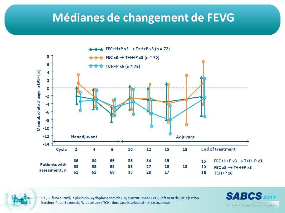 Médianes de changement de FEVG