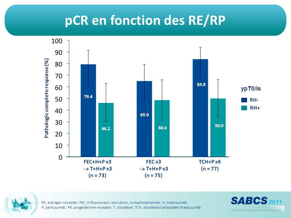pCR en fonction des RE/RP