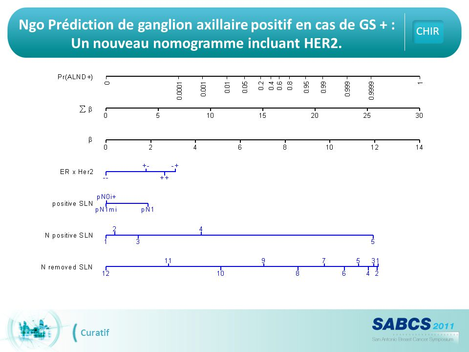 Ngo Prédiction de ganglion axillaire positif en cas de GS + : Un nouveau nomogramme incluant HER2.