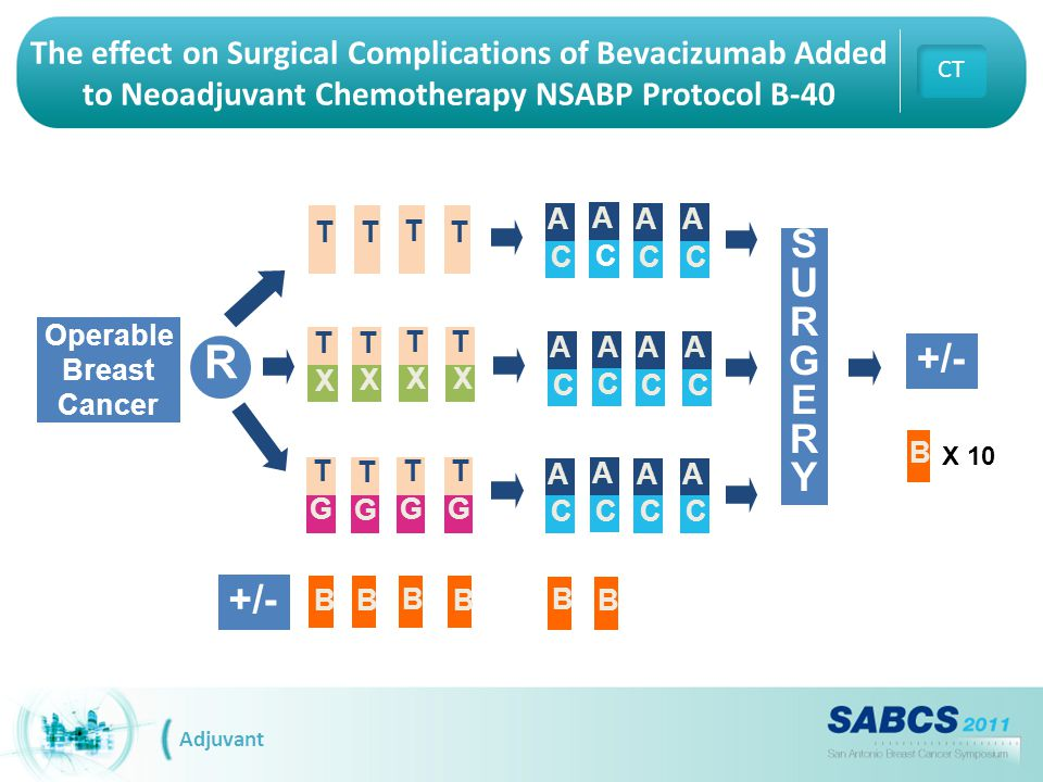 The effect on Surgical Complications of Bevacizumab Added to Neoadjuvant Chemotherapy NSABP Protocol B-40