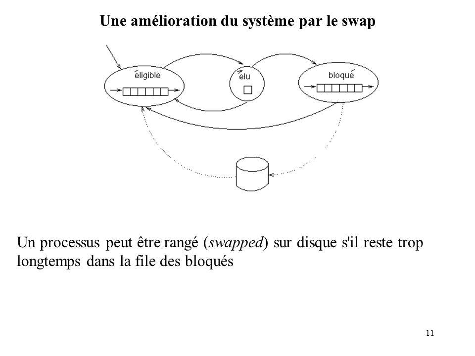 Une amélioration du système par le swap