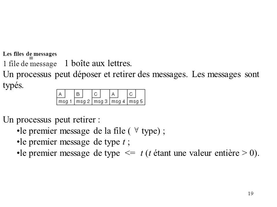 Un processus peut retirer : le premier message de la file ( type) ;