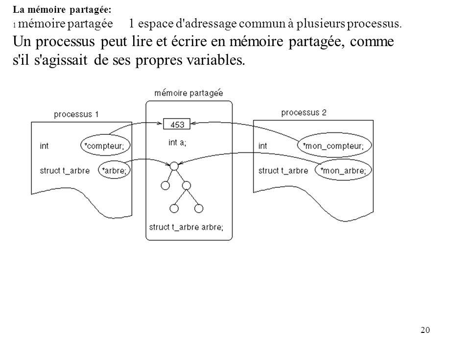 La mémoire partagée: 1 mémoire partagée 1 espace d adressage commun à plusieurs processus.