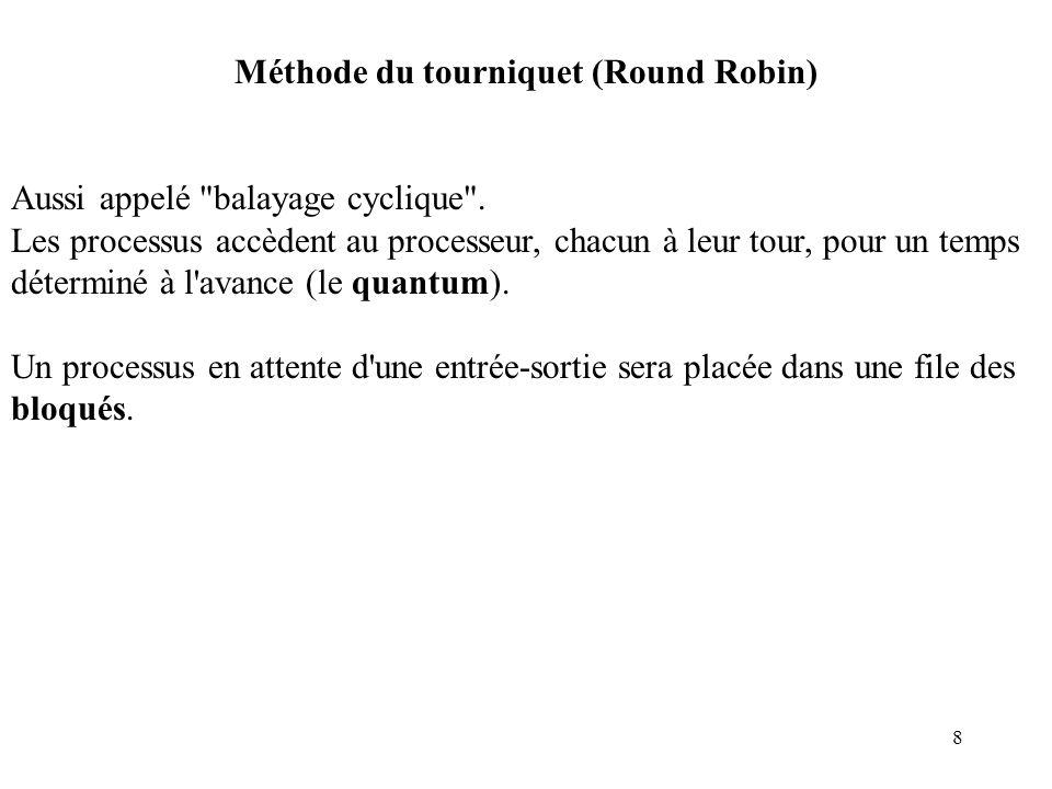 Méthode du tourniquet (Round Robin)