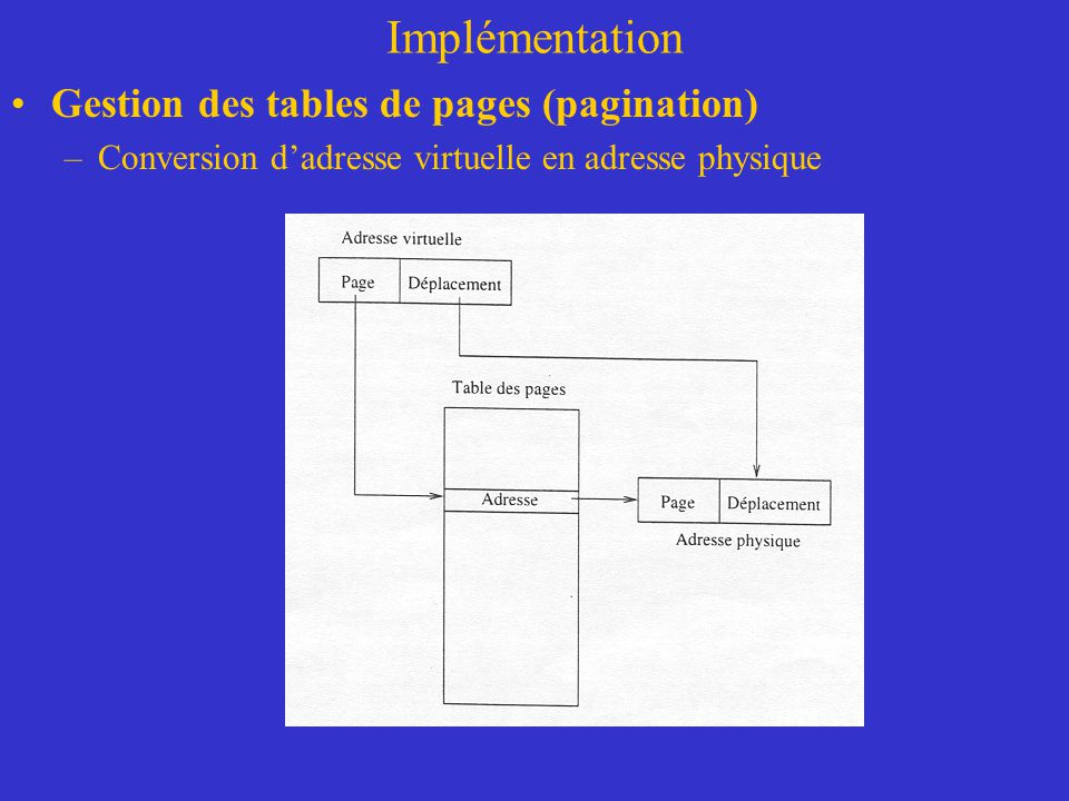 Implémentation Gestion des tables de pages (pagination)