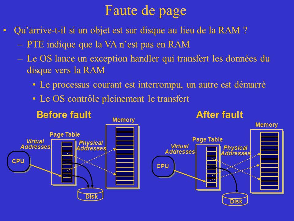 Faute de page Qu'arrive-t-il si un objet est sur disque au lieu de la RAM PTE indique que la VA n'est pas en RAM.