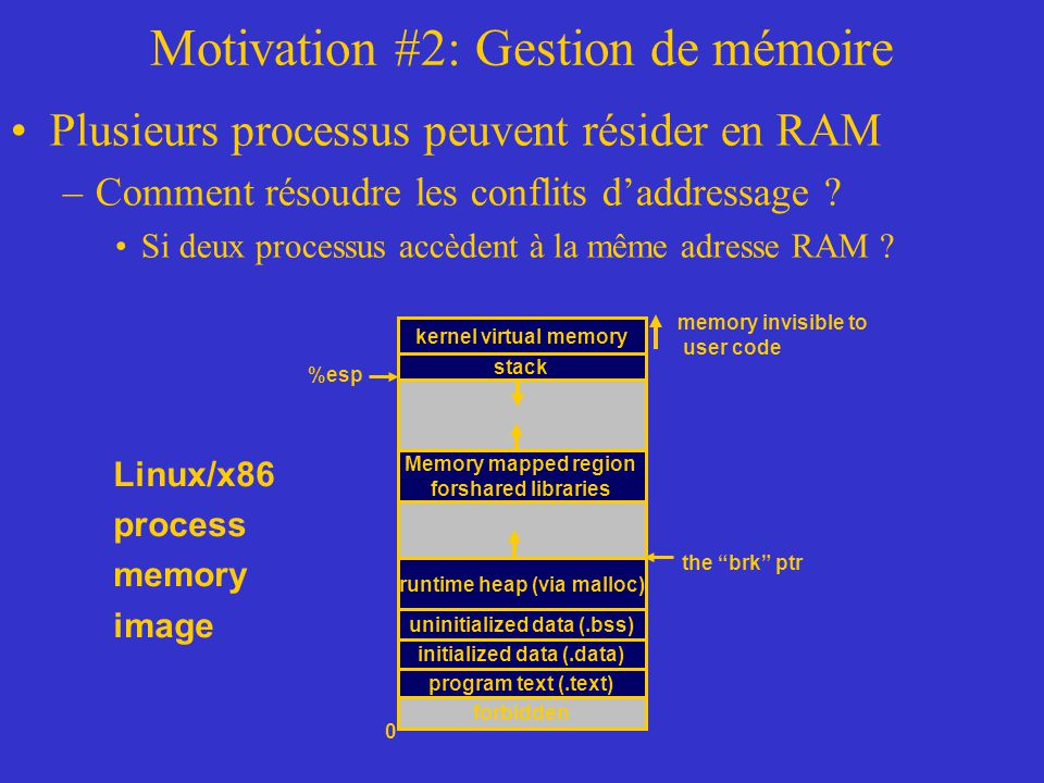 Motivation #2: Gestion de mémoire
