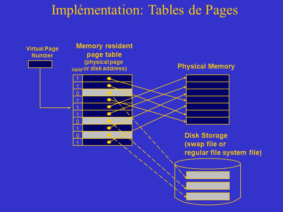 Implémentation: Tables de Pages