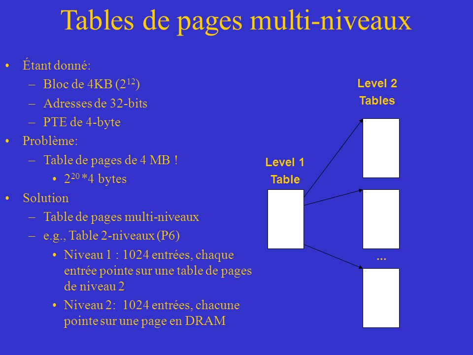 Tables de pages multi-niveaux