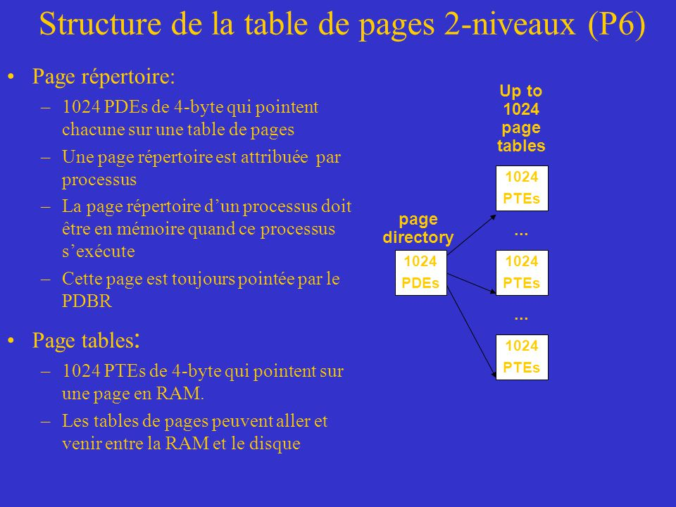 Structure de la table de pages 2-niveaux (P6)