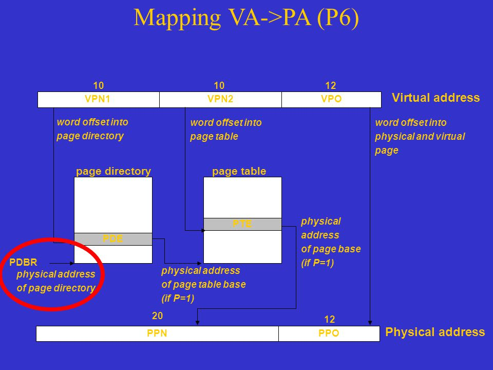 Mapping VA->PA (P6) Virtual address Physical address page directory