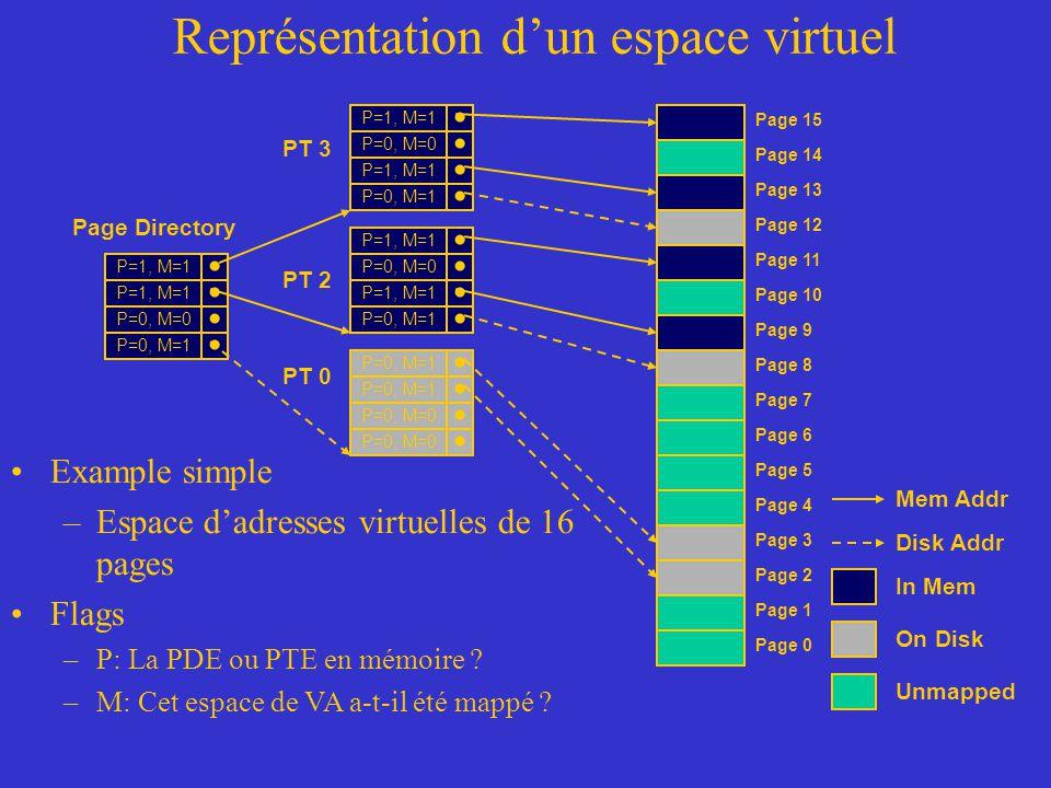 Représentation d'un espace virtuel