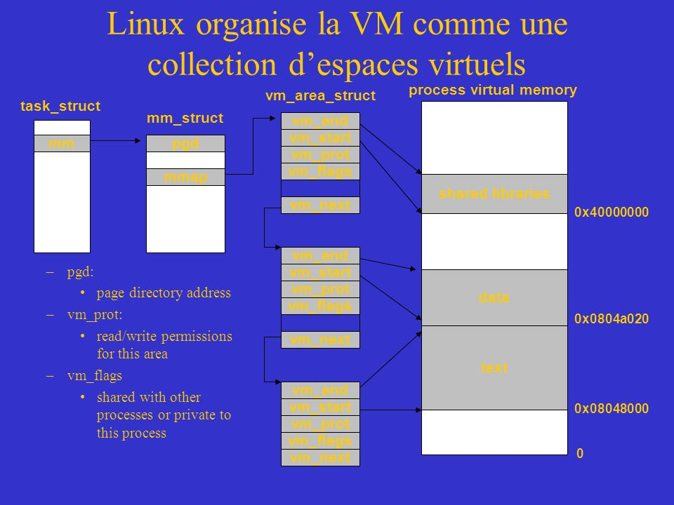 Linux organise la VM comme une collection d'espaces virtuels