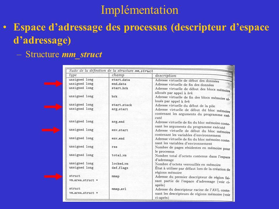 Implémentation Espace d'adressage des processus (descripteur d'espace d'adressage) Structure mm_struct.