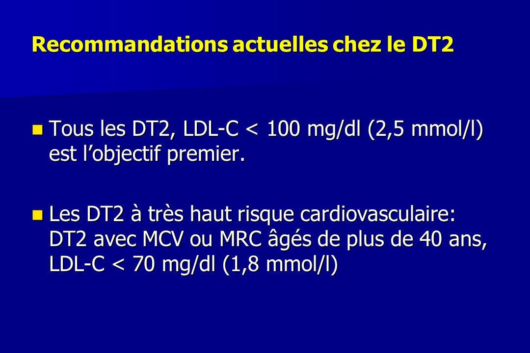 Recommandations actuelles chez le DT2
