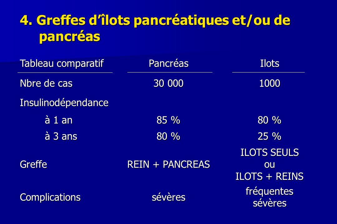 4. Greffes d'îlots pancréatiques et/ou de pancréas