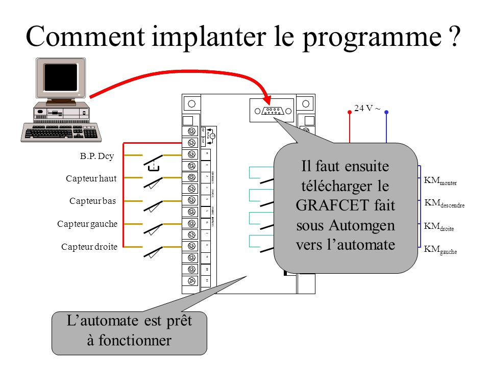 Comment implanter le programme