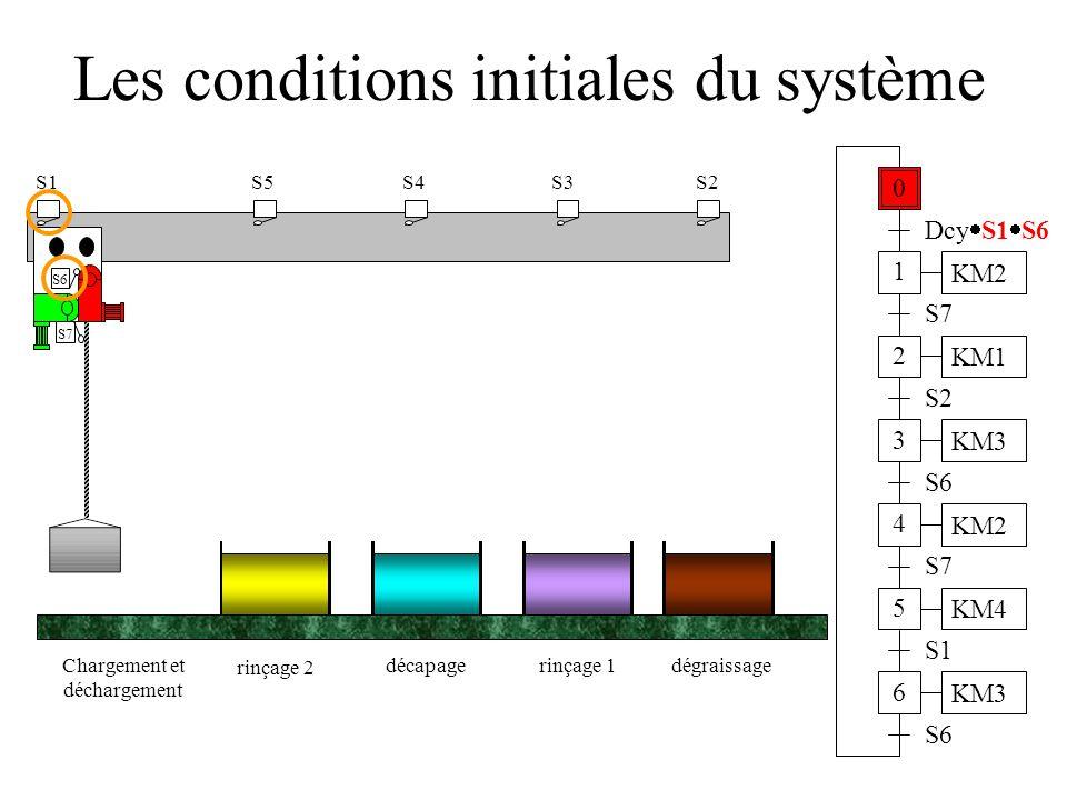 Les conditions initiales du système