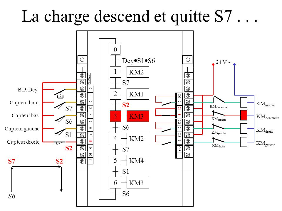 La charge descend et quitte S7 . . .