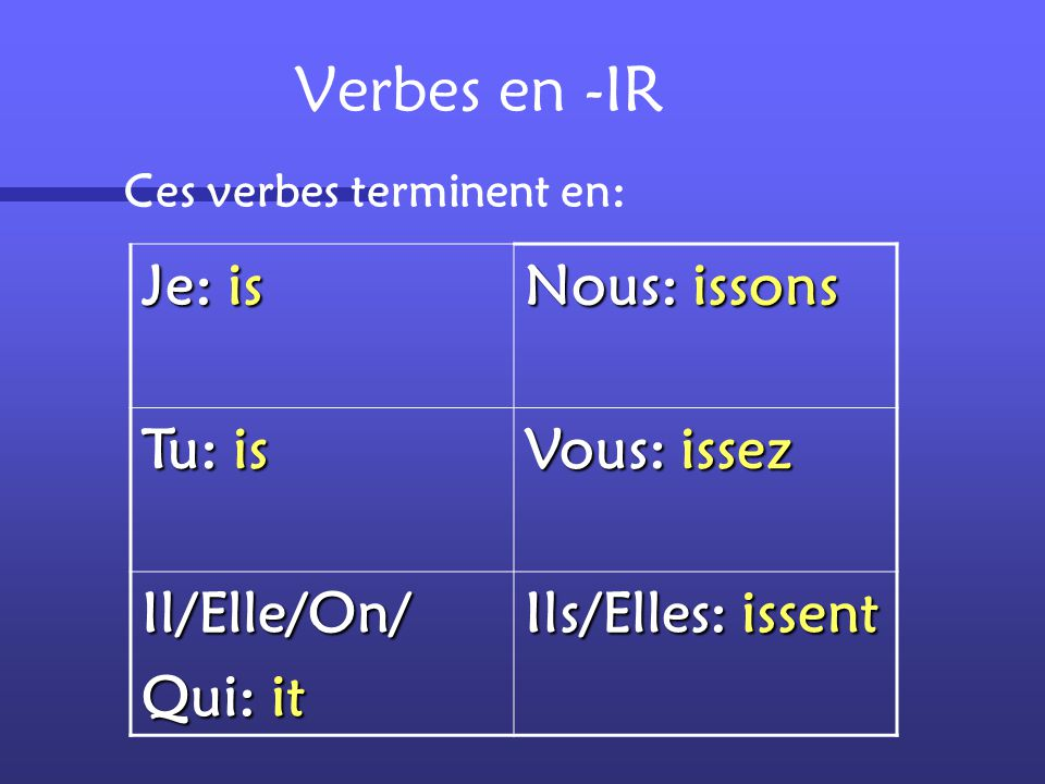 Verbes en -IR Je: is Nous: issons Tu: is Vous: issez Il/Elle/On/