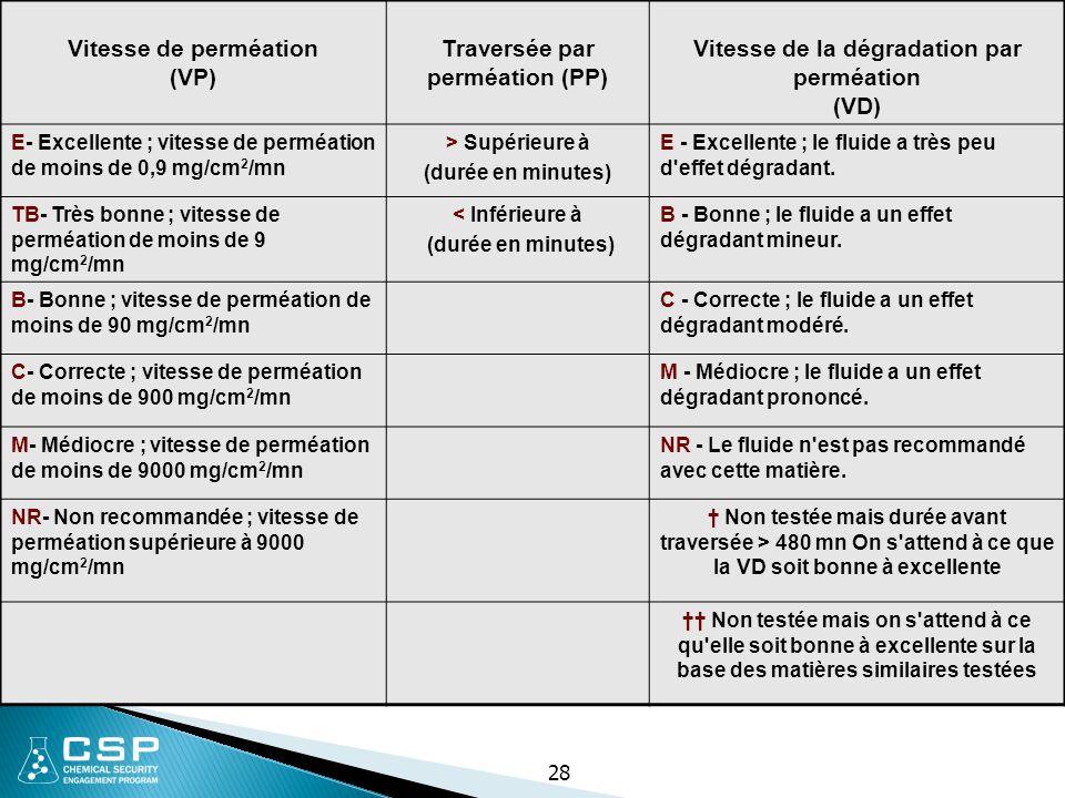 Traversée par perméation (PP) Vitesse de la dégradation par perméation