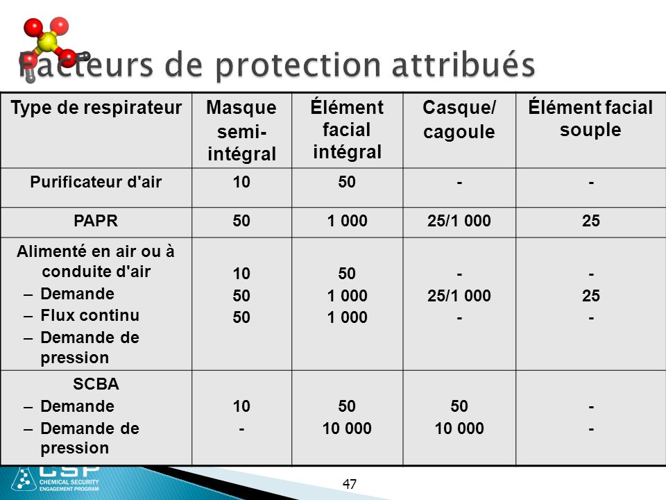 Facteurs de protection attribués