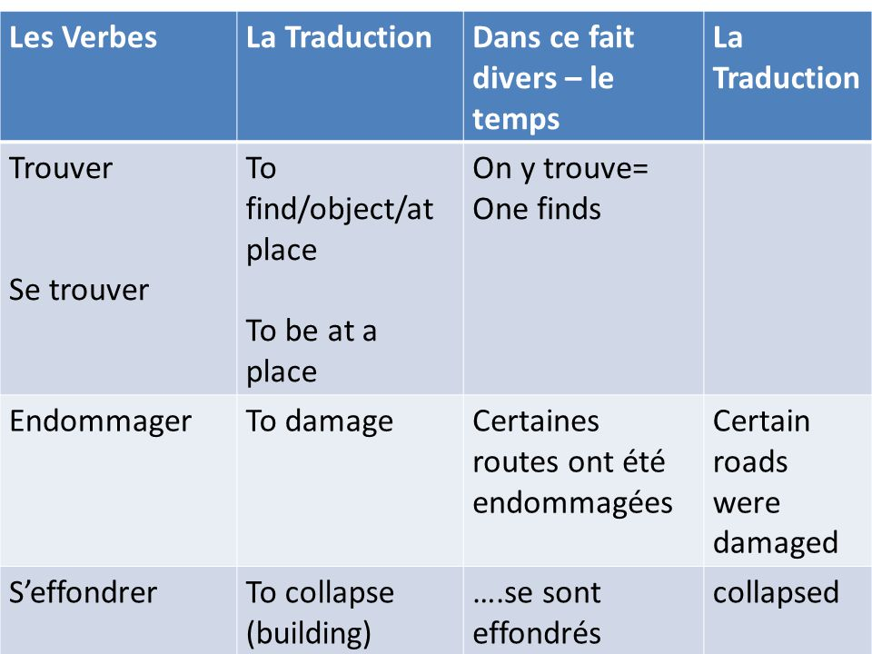 Les Verbes La Traduction. Dans ce fait divers – le temps. Trouver. Se trouver. To find/object/at place.
