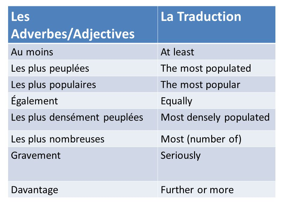 Les Adverbes/Adjectives La Traduction