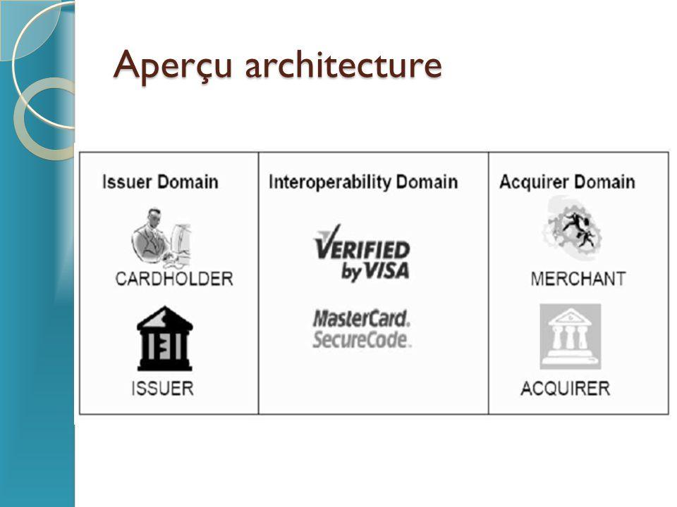 Aperçu architecture