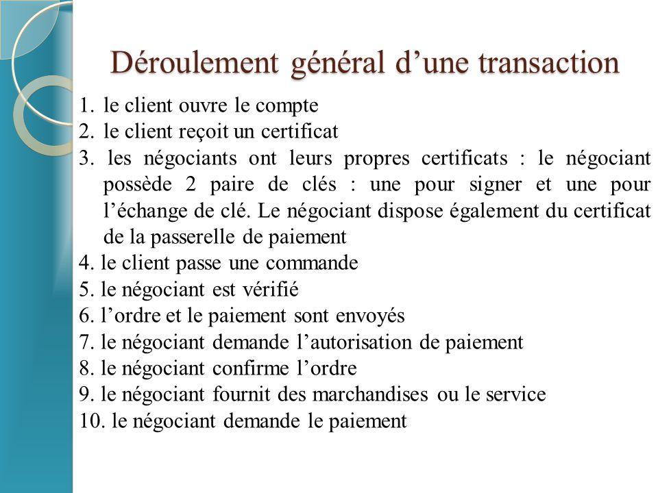 Déroulement général d'une transaction