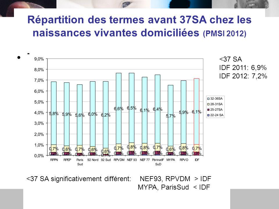 Répartition des termes avant 37SA chez les naissances vivantes domiciliées (PMSI 2012)