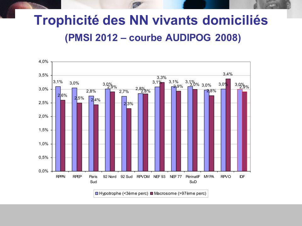 Trophicité des NN vivants domiciliés (PMSI 2012 – courbe AUDIPOG 2008)